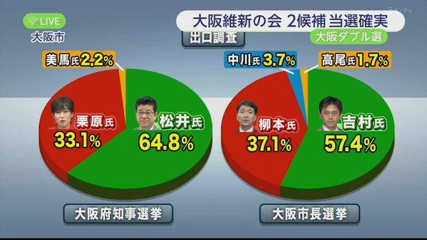 大阪W選挙と野党再編