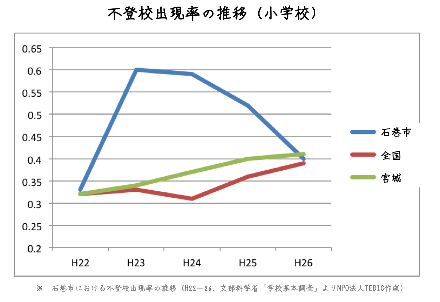 """震災が""""始まってから""""5年、宮城県石巻市の子ども達の今-不登校率が減少する影で、深刻化する社会的孤立"""