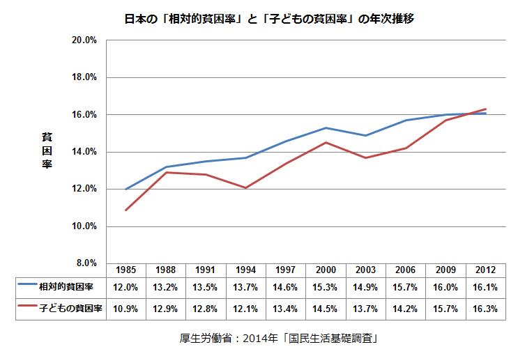 日本の「子どもの貧困」問題の現状とは?-「子どもの貧困」の定義や原因・対策がより詳しくわかる書籍13選
