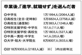 【報道】文科省 大卒者のみ詳細調査「卒業後、進学就職せず19万人」