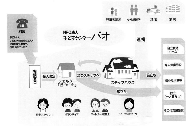 """全国初子どもの""""ステップハウス""""開設へ 名古屋"""