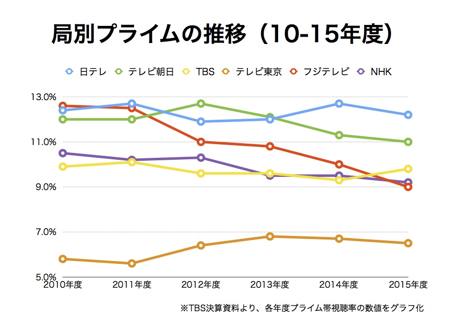 テレビ局の決算資料から、グラフを作成してみたら、微妙な動きが見えてきた