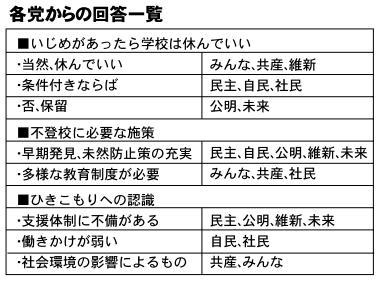 【報道】第46回総選挙政党アンケート~不登校、ひきこもり、いじめの認識と施策は~