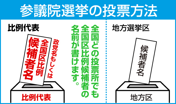 複雑な選挙制度。気になる全国比例