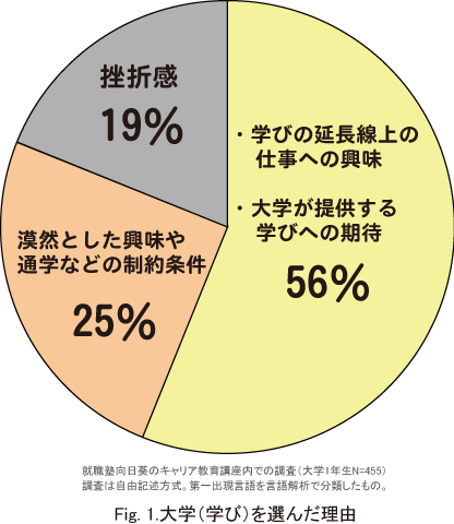 赤ペンキャリアカウンセリング~WHY(ワイ)思考を高めるキャリア教育~