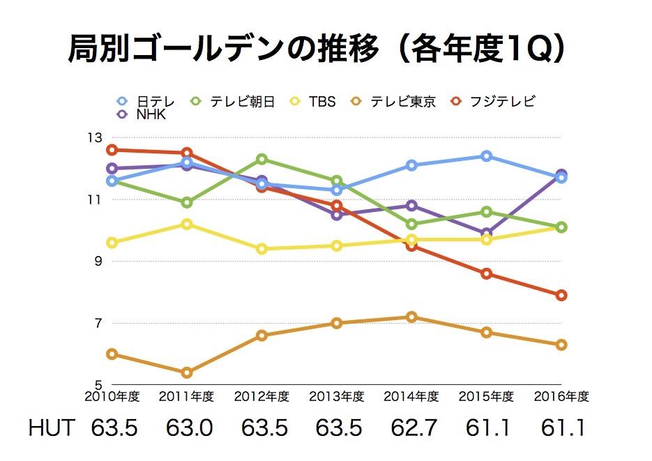 NHKがゴールデン1位!災害が落ち着きオリンピックが終わったあと、視聴率は元に戻るのか?