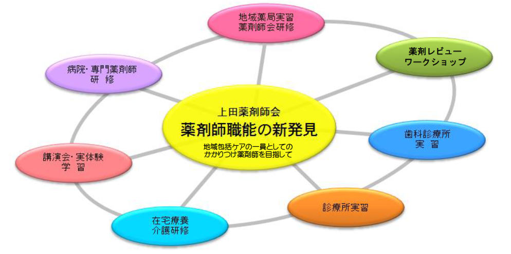 トピック「上田薬剤師会が薬剤師生涯教育推進事業」研修薬剤師を募集