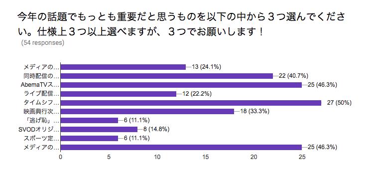 話題ランキングの結果、公表!1位はやはり「タイムシフト視聴率はじまる」