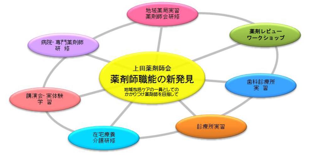 information~上田薬剤師会が薬剤師生涯教育推進事業研修薬剤師を募集中