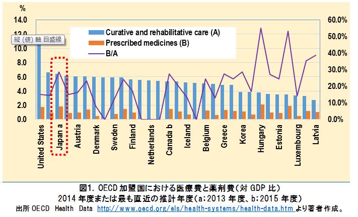 連載「薬剤経済学」~薬剤費に関わる議論と費用対効果評価(第2回)~薬剤費の状況と薬剤費コントロール策
