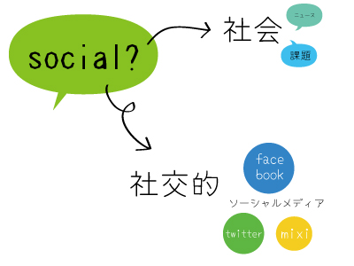 6.ソーシャルライター養成講座、開始!ソーシャルライターになるには?