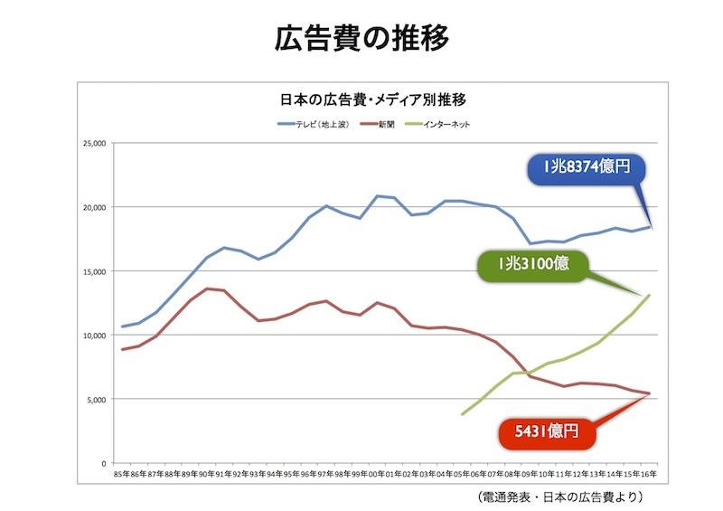 【速報】日本の広告費2016発表!地上波テレビは1兆8347億円(前年比101.6%)ネット広告は1兆3100億円(同113.0%)