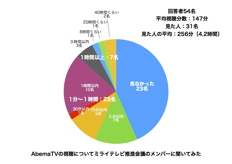 「72時間ホンネテレビ」で感じた、AbemaTVが広告メディアとして超えるべき高いハードル