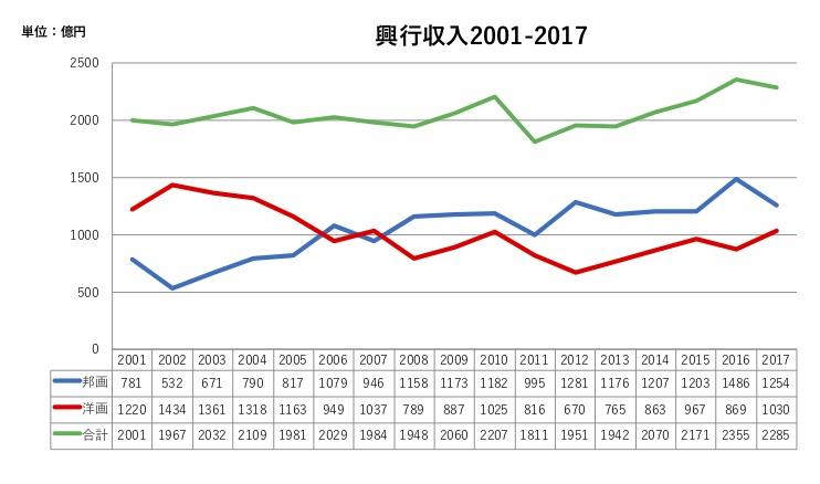 新たな成長軌道がはっきり見えてきた日本映画界〜2017年の日本映画興行データ発表〜