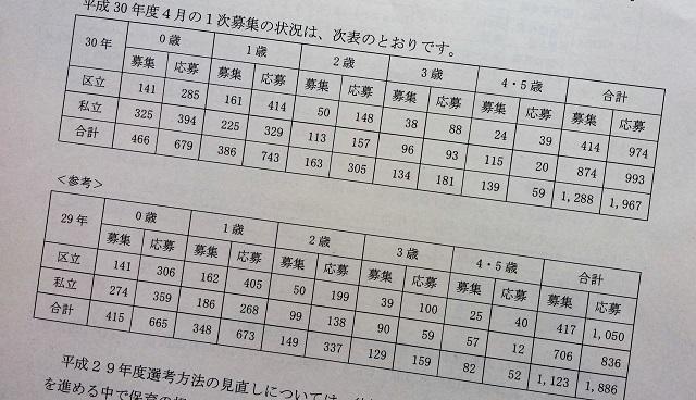 【保育】文京区認可保育園の4月入園申し込み、募集定員より679人上回る/前年より総数は減るが1歳児は増加