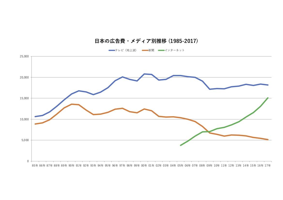 「日本の広告費2017」から読みとれるのは、テレビがいよいよネット広告市場に乗り出すべきだということだ