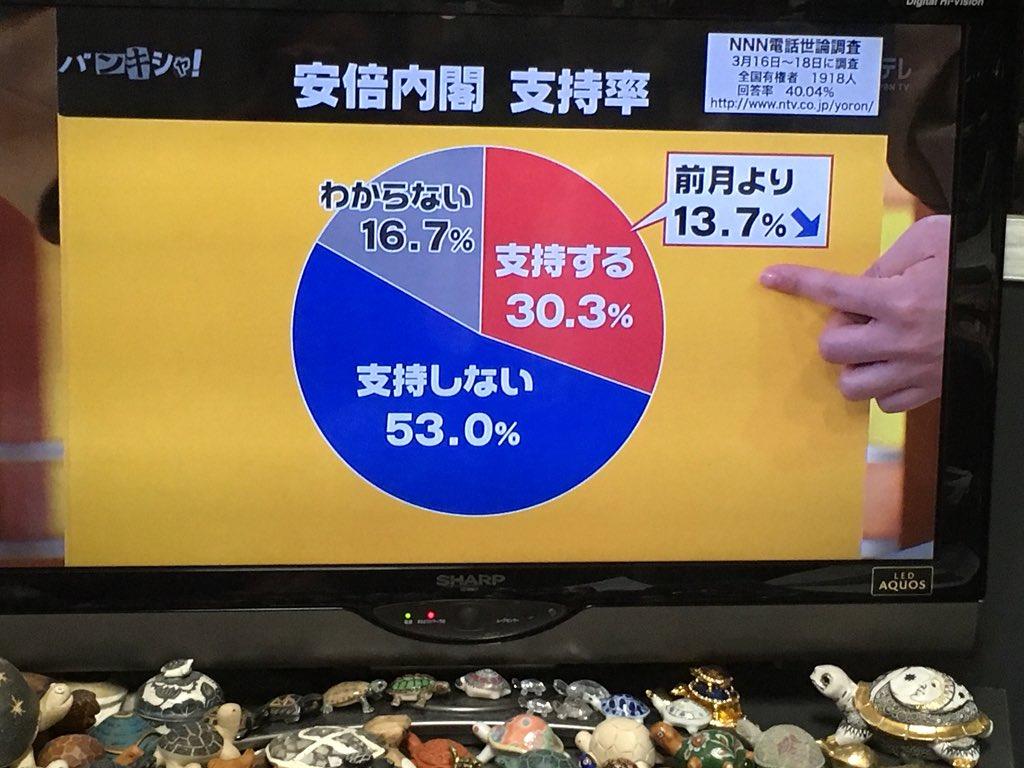 内閣支持率14%ダウン、不支持率が圧倒的に支持率を上回った。当然だろう!!