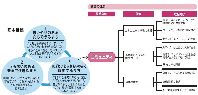 中央区基本計画2013