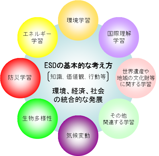 ESD(持続可能な開発のための教育)へのはじめの一歩