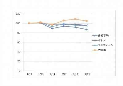 検証と一口コメント~ペット関連企業の株価の推移