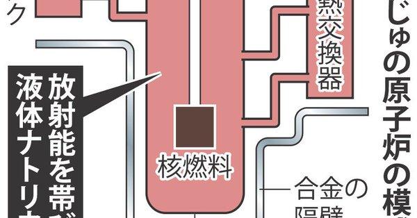 もんじゅ廃炉でも冷却液ナトリウムの抜き取りさえできない日本の原子力産業の無能さ加減!!