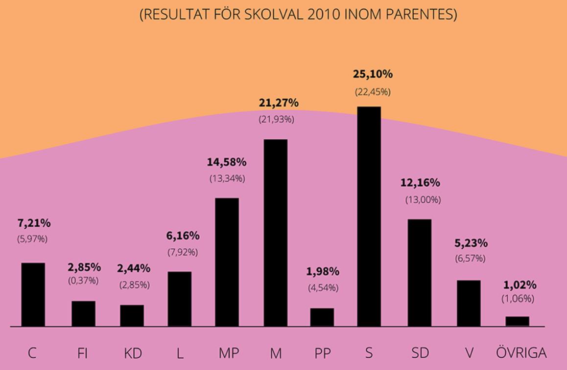 若者の投票率80%超のスウェーデンが行う模擬選挙とは?(後編)-学校で政治的なイベントを推奨!生徒の抗議活動も民主主義の一つ