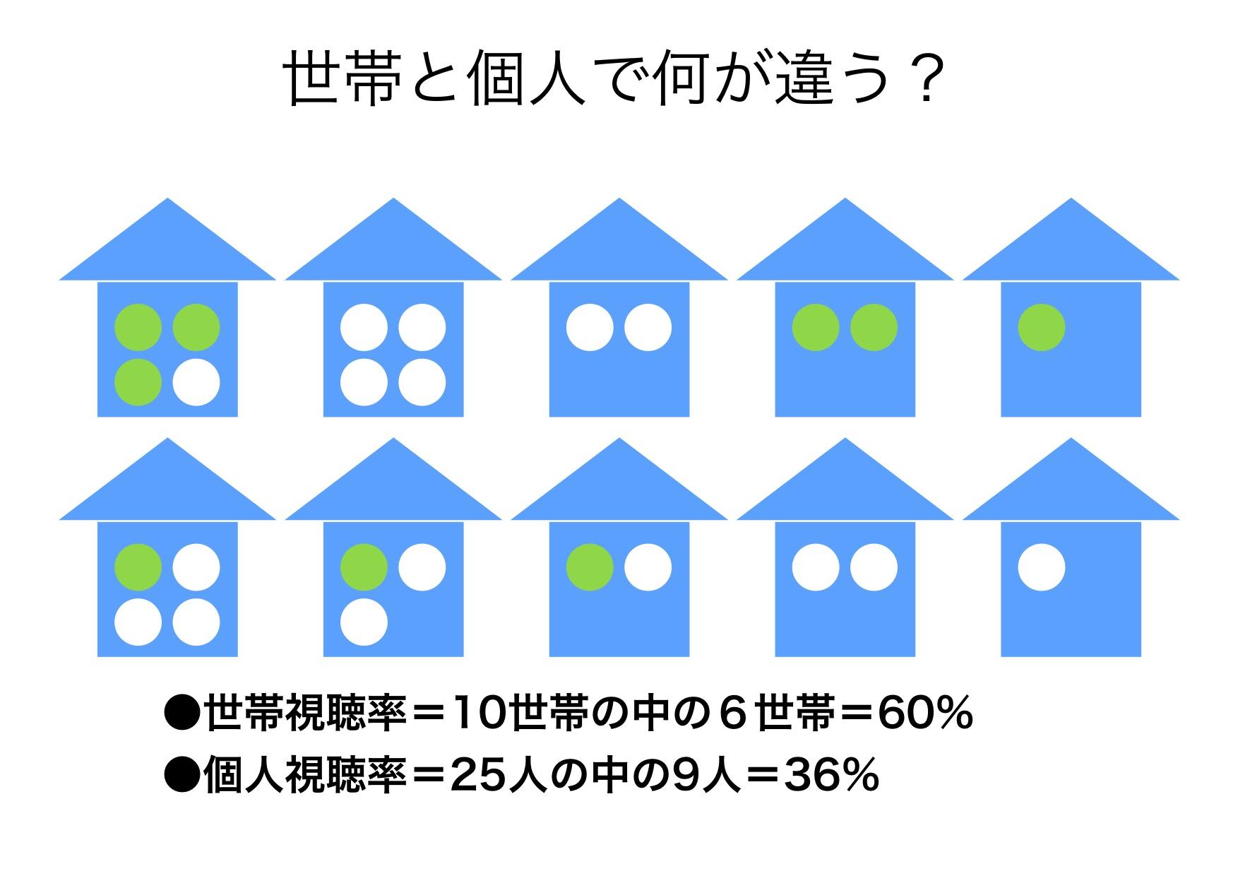 世帯視聴率から個人視聴率へのシフトは、テレビを90度変える。