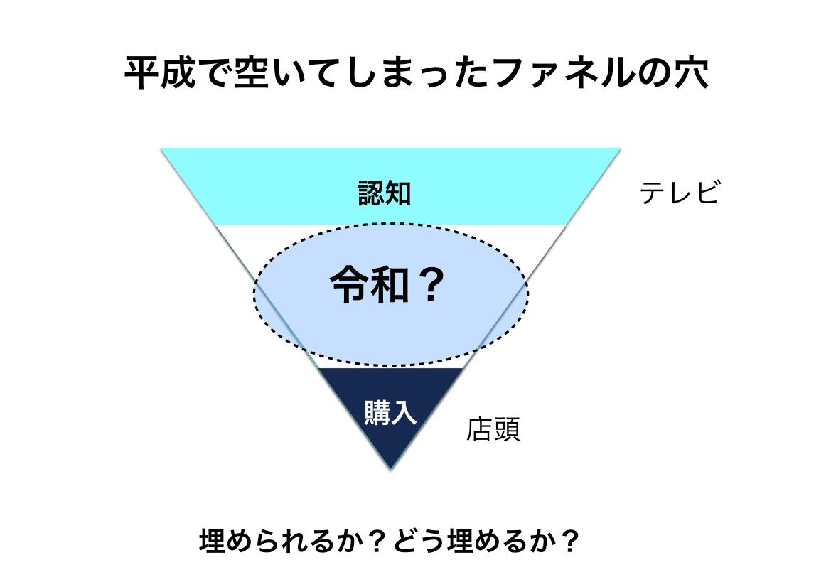 平成で穴が空いたミドルファネルを、令和のメディアは埋められるか、という大問題