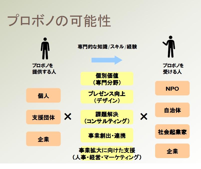 日本アイ・ビー・エム株式会社 社内チームで取組む地域貢献活動 (後編)