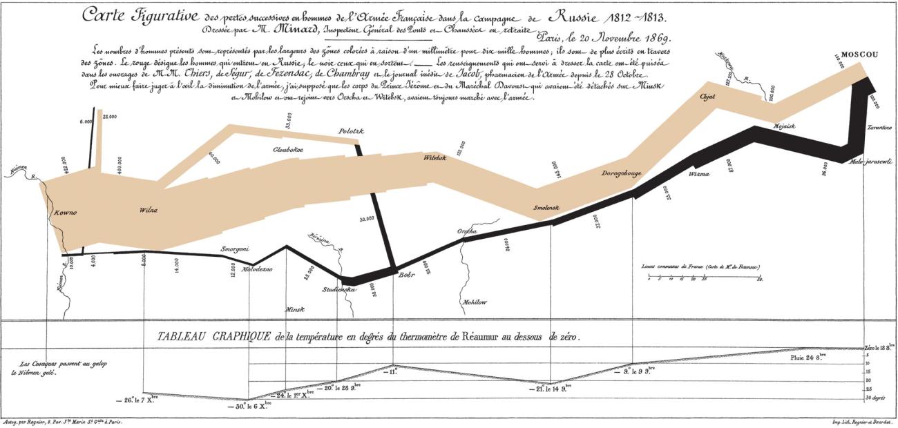 インフォグラフィックスと学術情報-視覚的にみる学術論文