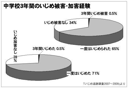 【公開】生徒の9割、いじめ経験