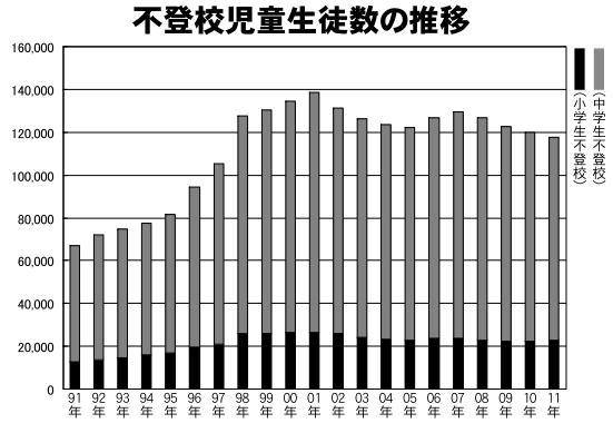 2011年度 不登校11万7458人