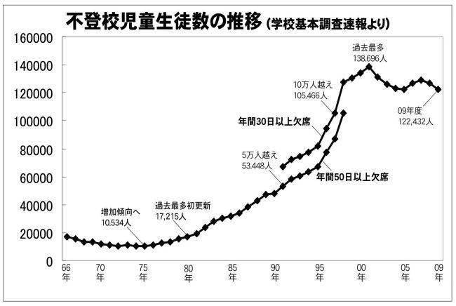 ゛中卒高卒の就職率、過去最低゛09年度学校基本調査