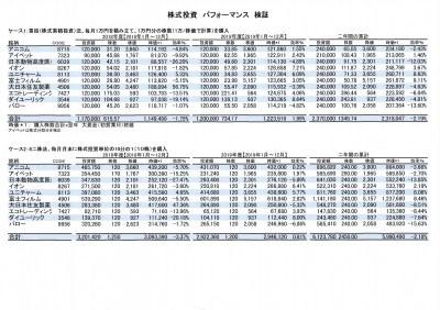 検証:株式累投とミニ株