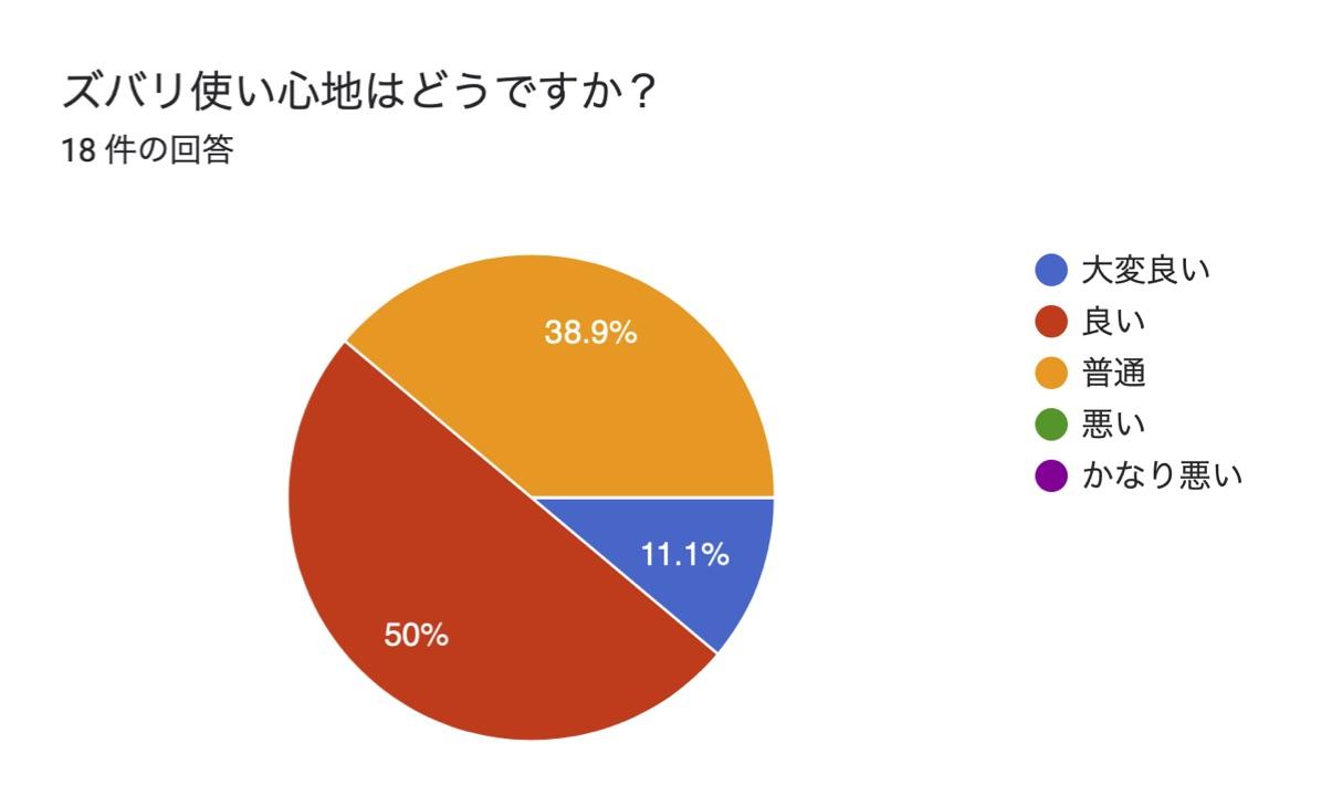 【NHKプラスアンケート結果】好評!利用時間で多いのは一日10〜30分