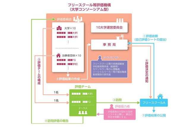 フリースクールの適正評価とは、東京学芸大学研究班が示した提言