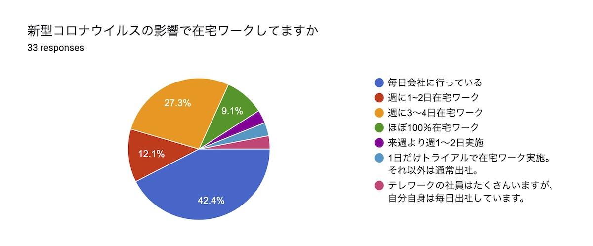 在宅ワーク半数、毎日出勤も4割:アンケート結果発表