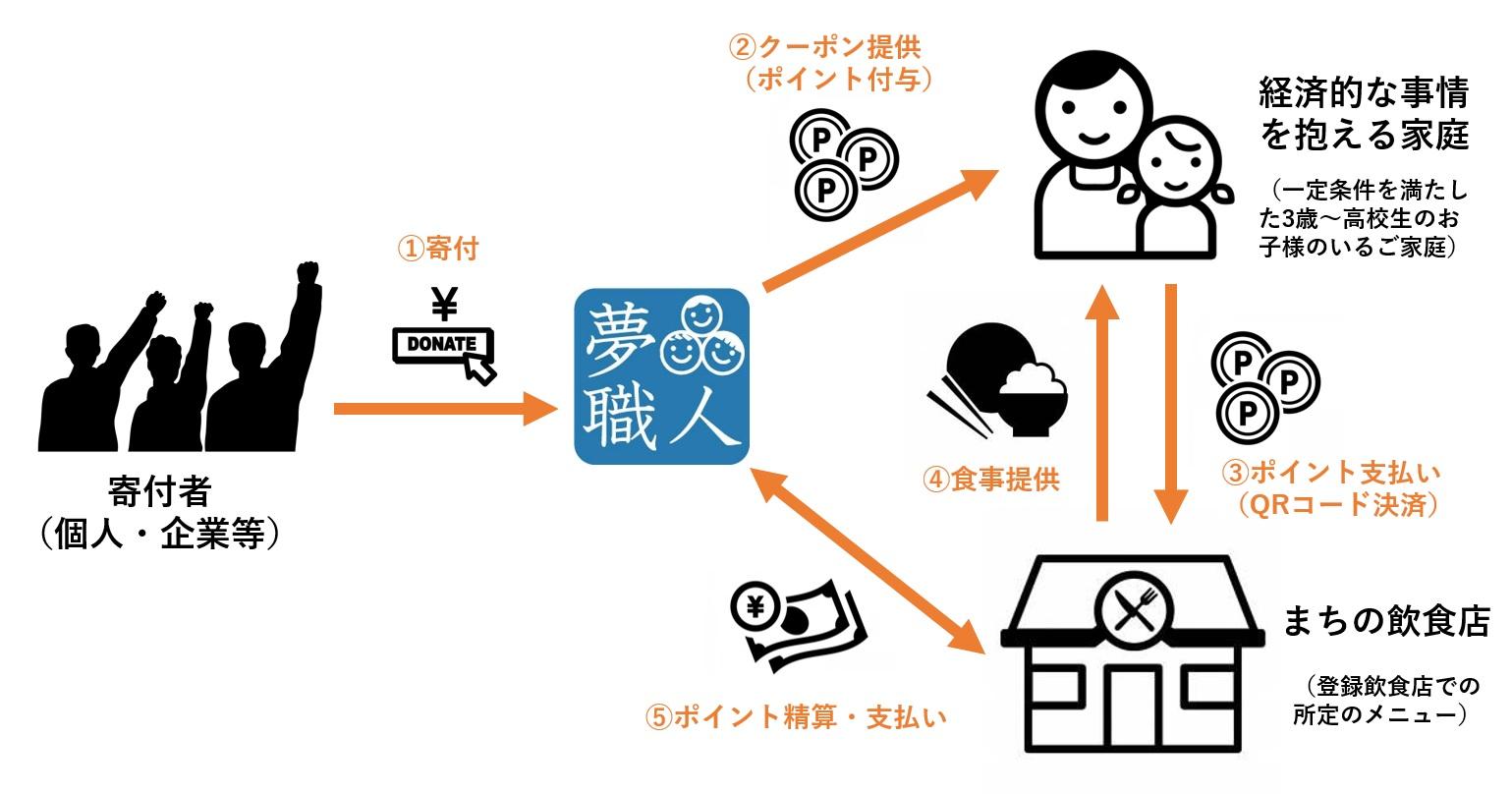 子どもの「食」応援クーポンの利用者を募集!(東京都江東区)-コロナ禍で経済的な事情を抱える親子の「食」の支援