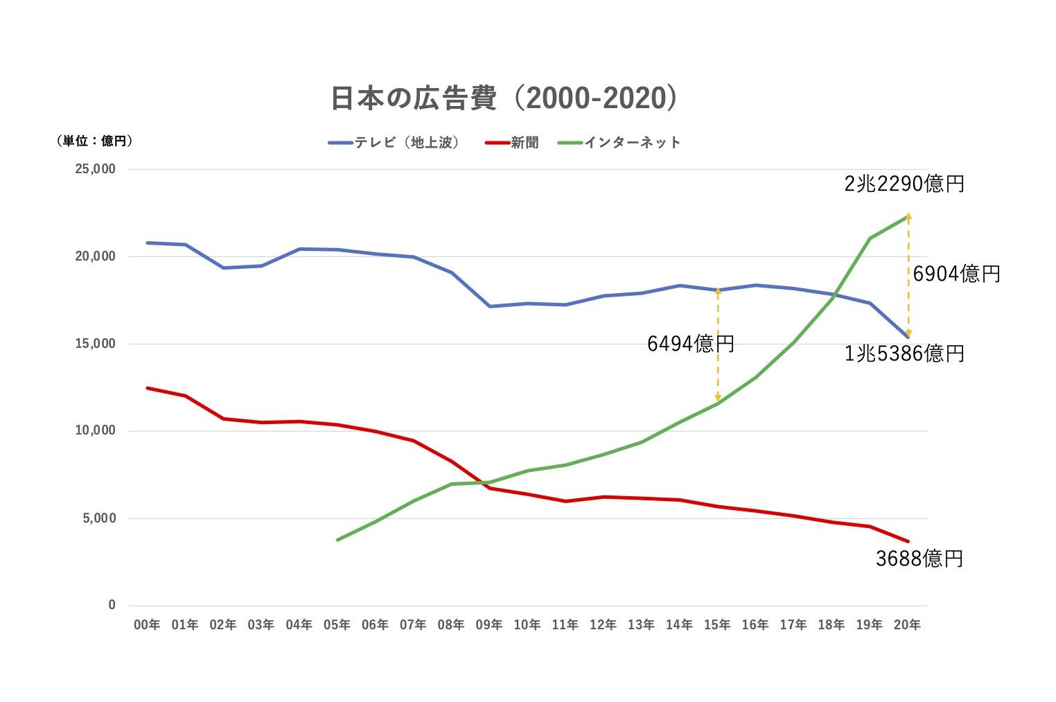 日本の広告費2020発表、コロナ禍でインターネット広告に突き放されたテレビ広告