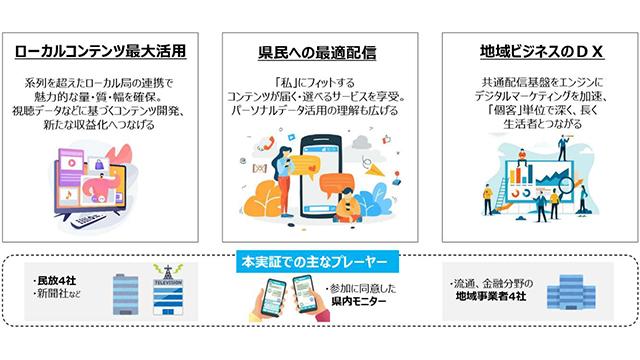 地域メディアはコミュニケーションの未来を作れるか〜広島実証実験を中国新聞担当者に聞く〜