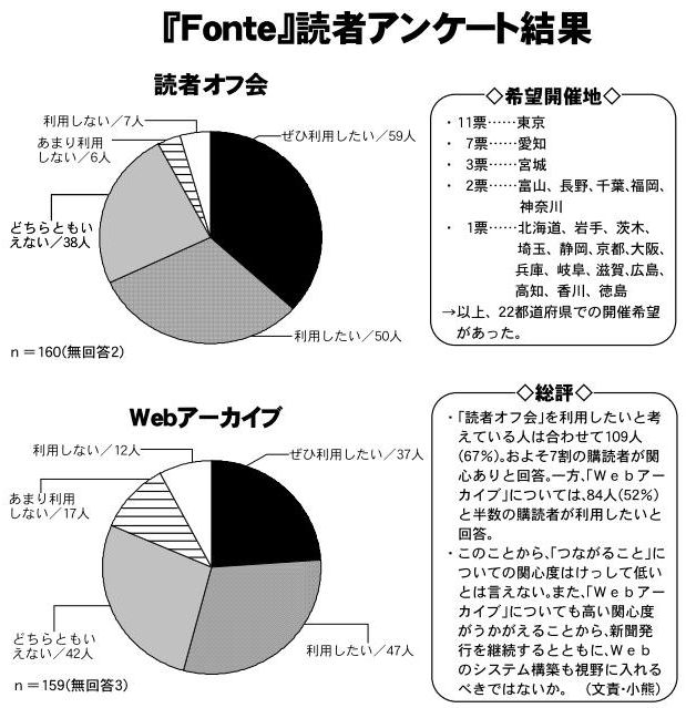 読者アンケート結果