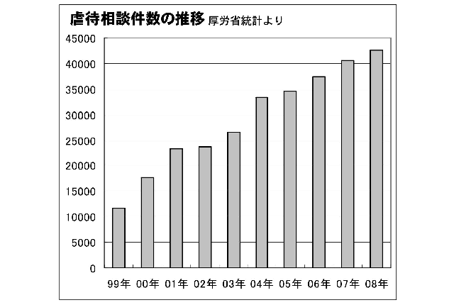 【公開】虐待相談件数 18年連続最多更新