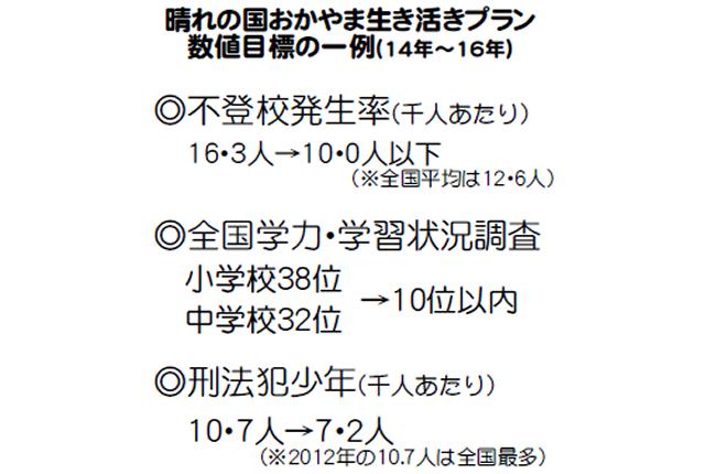 岡山県 不登校削減事業を開始