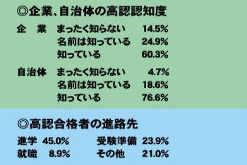 「高認、知らない」企業14.5%