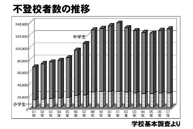 学校基本調査 不登校2年連続増
