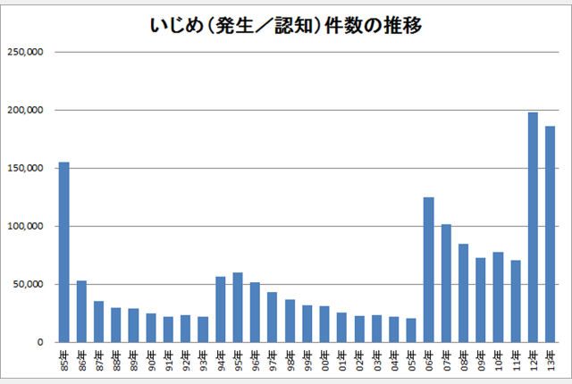 いじめ1万2000件減? 文科省調べ