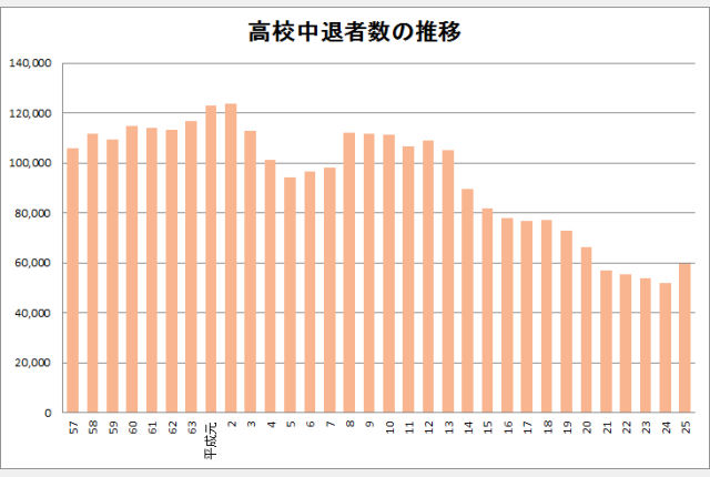 高校中退8000件増、定時制高1の中退率23%