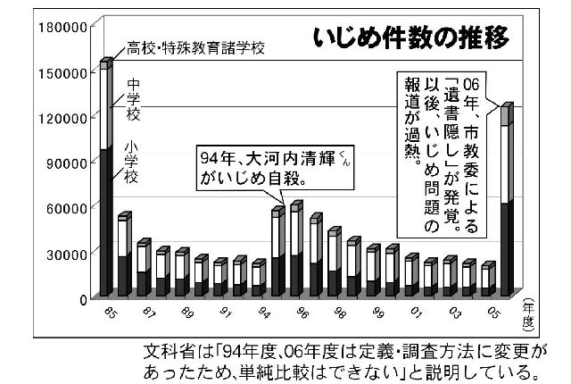 06'問題行動調査 いじめ6.2倍増