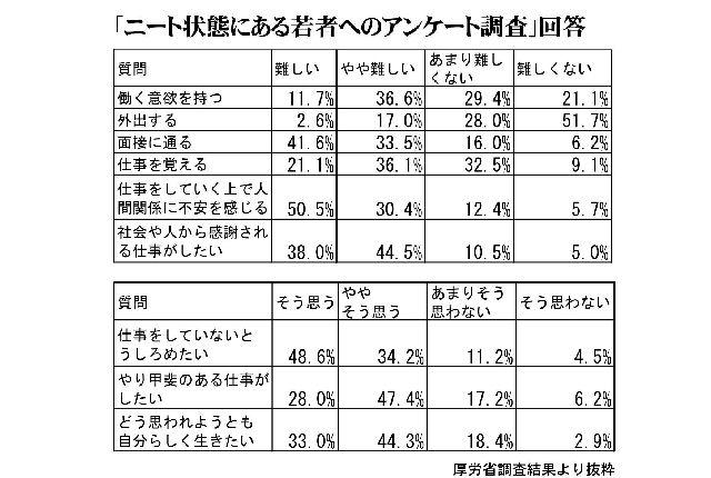 自立援助を受けても月収15万円超は4% ニート800人調査