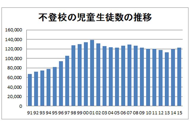不登校2年連続増 12万2902人